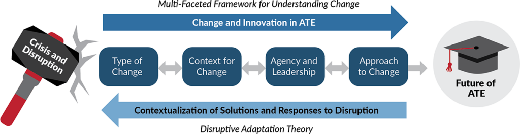 Multi-faceted Framework for Understanding Change and disruptive adaptation theory graphic. A link to the full description is after it.